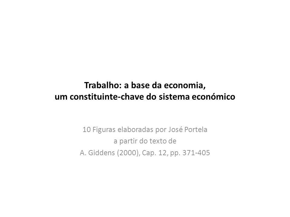 Trabalho: a base da economia, um constituinte-chave do sistema económico 10 Figuras elaboradas por José Portela a partir do texto de A. Giddens (2000)