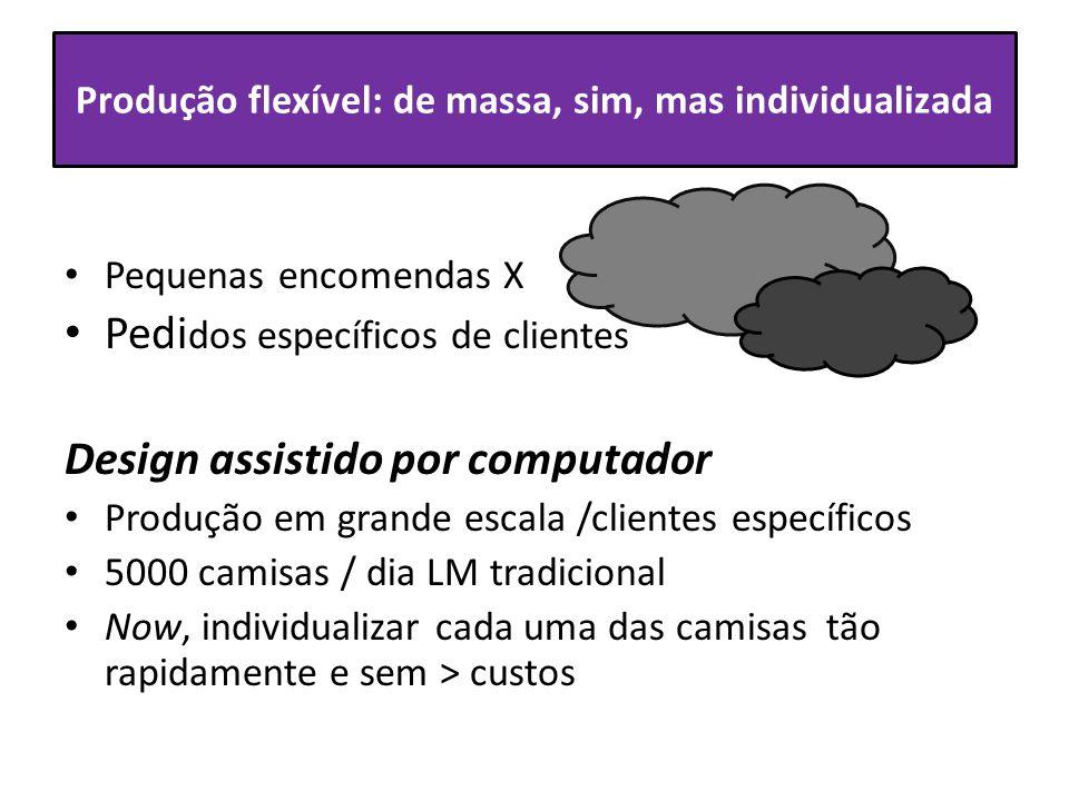 Produção flexível: de massa, sim, mas individualizada Pequenas encomendas X Pedi dos específicos de clientes Design assistido por computador Produção