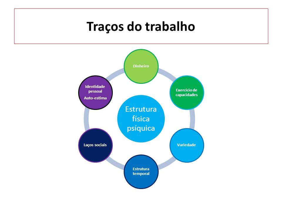 Traços do trabalho Estrutura física psíquica Dinheiro Exercício de capacidades Variedade Estrutura temporal Laços sociais Identidade pessoal Auto-esti