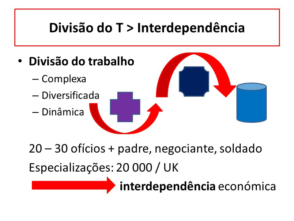 Divisão do T > Interdependência Divisão do trabalho – Complexa – Diversificada – Dinâmica 20 – 30 ofícios + padre, negociante, soldado Especializações