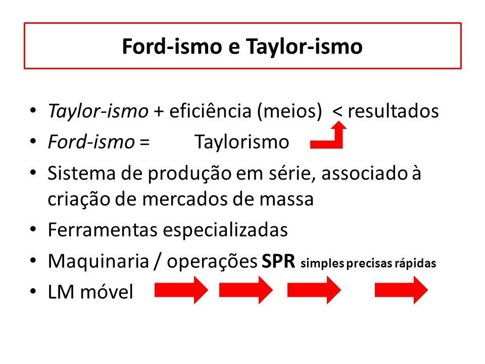 Ford-ismo e Taylor-ismo Taylor-ismo + eficiência (meios) < resultados Ford-ismo = Taylorismo Sistema de produção em série, associado à criação de merc