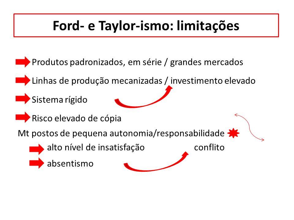 Ford- e Taylor-ismo: limitações Produtos padronizados, em série / grandes mercados Linhas de produção mecanizadas / investimento elevado Sistema rígid