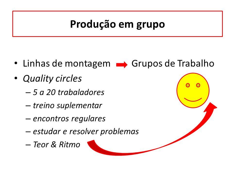 Produção em grupo Linhas de montagem Grupos de Trabalho Quality circles – 5 a 20 trabaladores – treino suplementar – encontros regulares – estudar e r