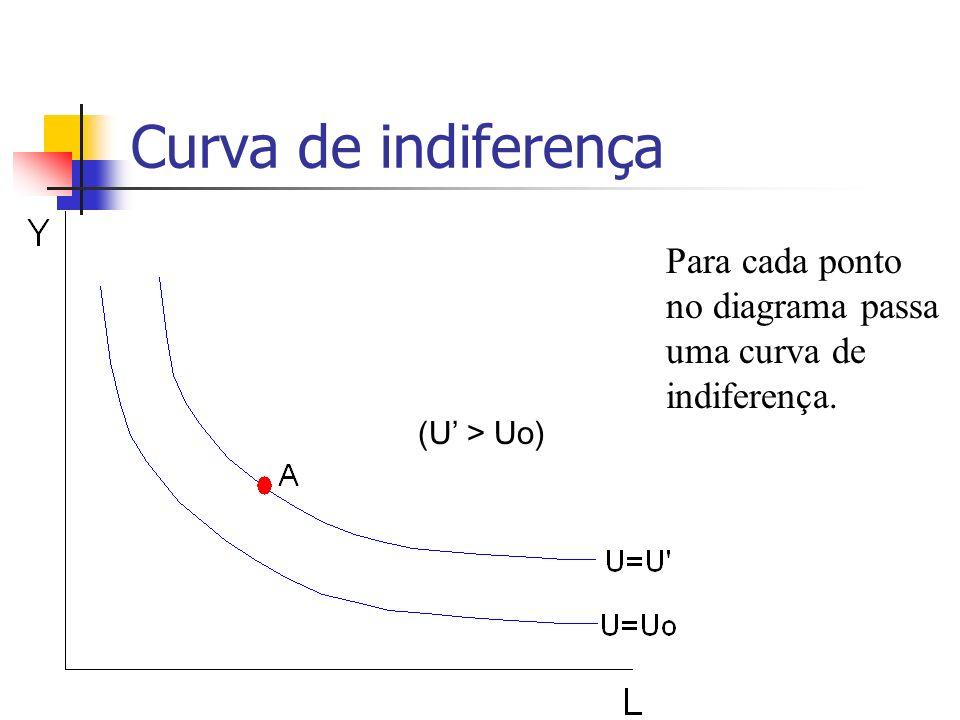 Curva de indiferença (U > Uo) Para cada ponto no diagrama passa uma curva de indiferença.