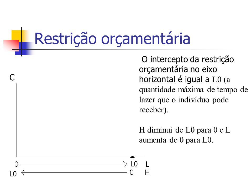 Restrição orçamentária O intercepto da restrição orçamentária no eixo horizontal é igual a L0 (a quantidade máxima de tempo de lazer que o indivíduo p