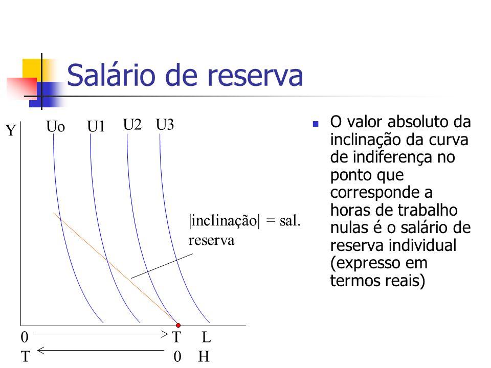 Salário de reserva O valor absoluto da inclinação da curva de indiferença no ponto que corresponde a horas de trabalho nulas é o salário de reserva in