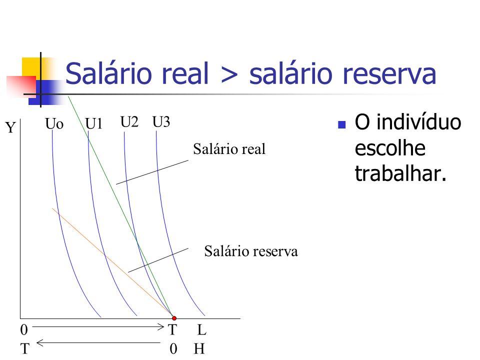 Salário real > salário reserva O indivíduo escolhe trabalhar. 0 T L T 0 H UoU1 U2U3 Y Salário reserva Salário real