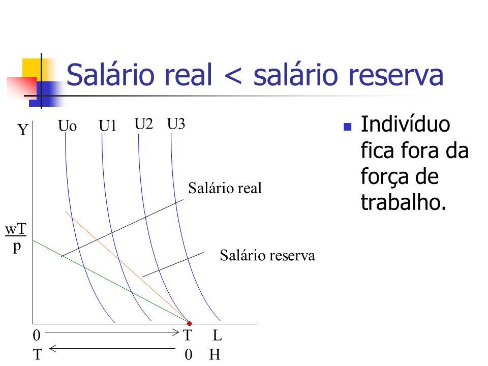 Salário real < salário reserva Indivíduo fica fora da força de trabalho. 0 T L T 0 H UoU1 U2U3 Y Salário reserva Salário real wT p
