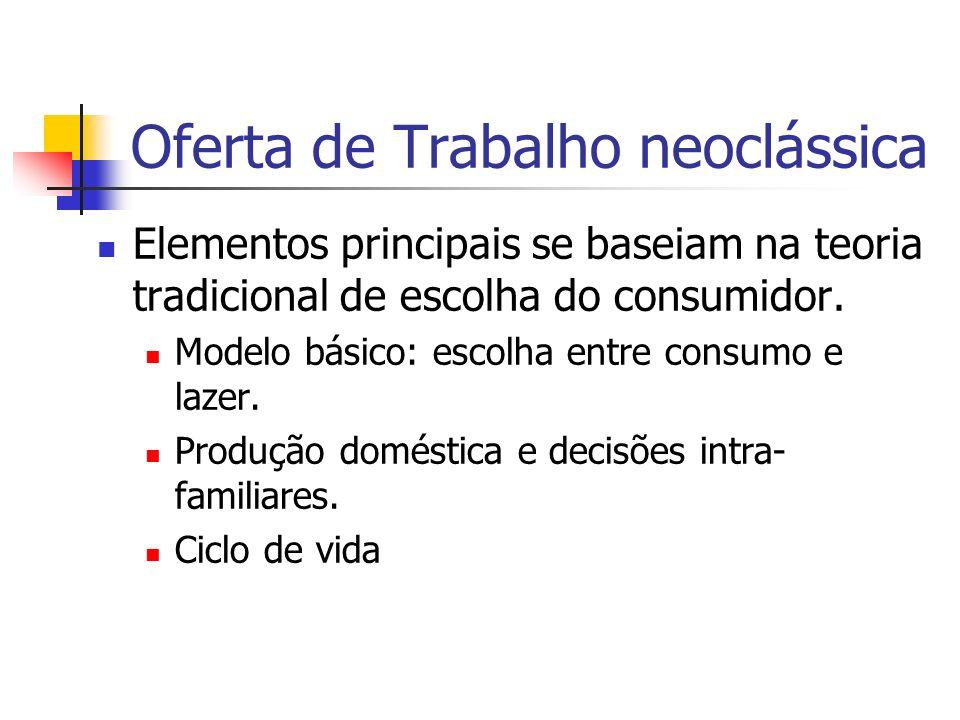 Oferta de Trabalho neoclássica Elementos principais se baseiam na teoria tradicional de escolha do consumidor. Modelo básico: escolha entre consumo e