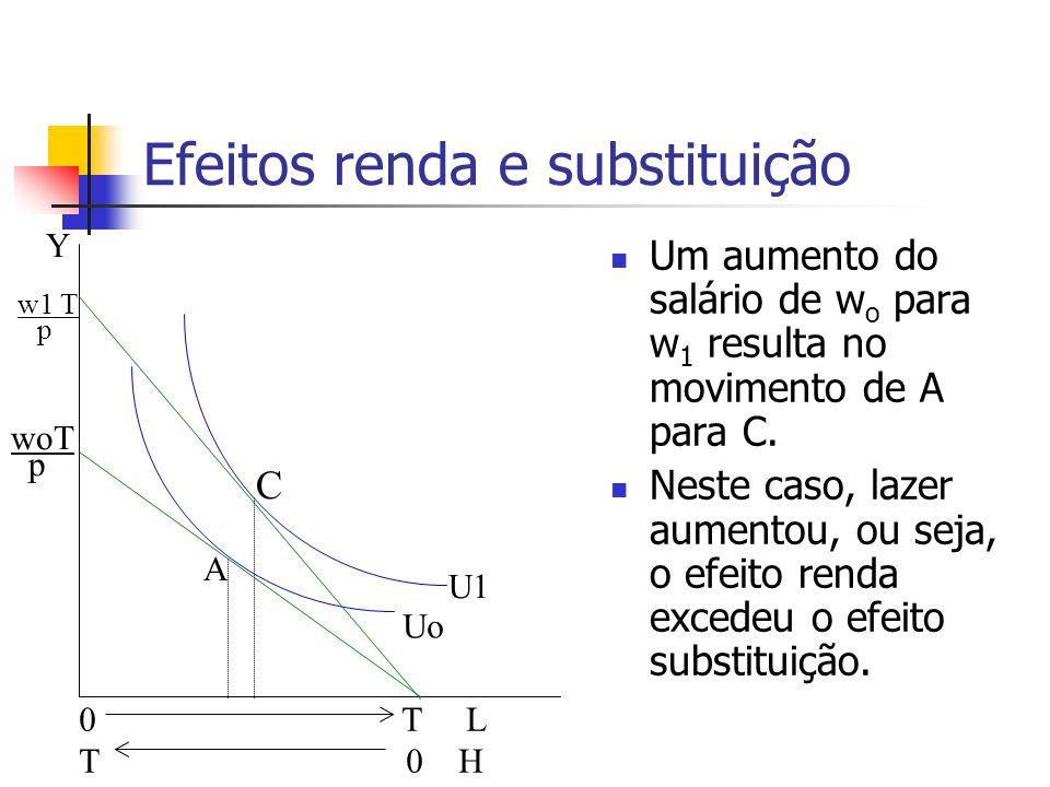 Efeitos renda e substituição Um aumento do salário de w o para w 1 resulta no movimento de A para C. Neste caso, lazer aumentou, ou seja, o efeito ren