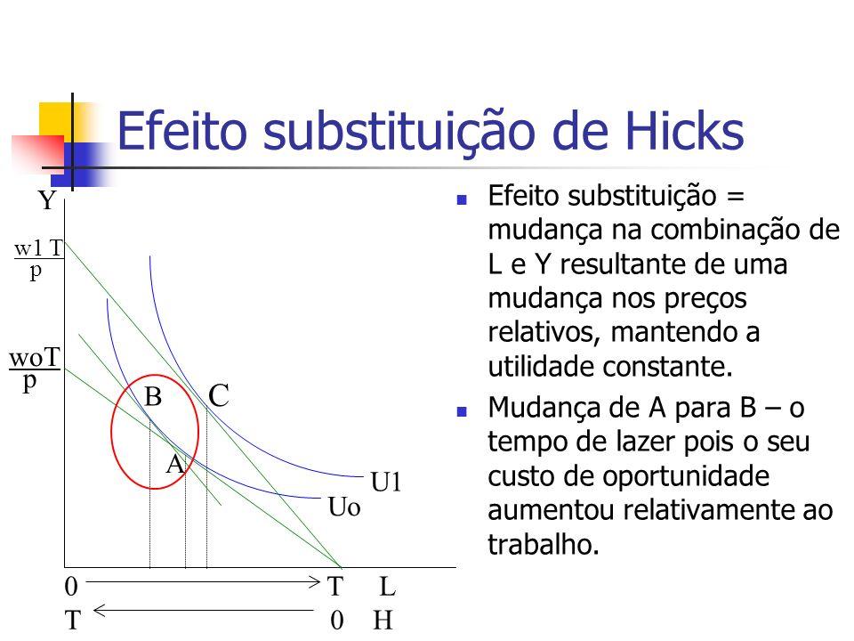Efeito substituição de Hicks Efeito substituição = mudança na combinação de L e Y resultante de uma mudança nos preços relativos, mantendo a utilidade