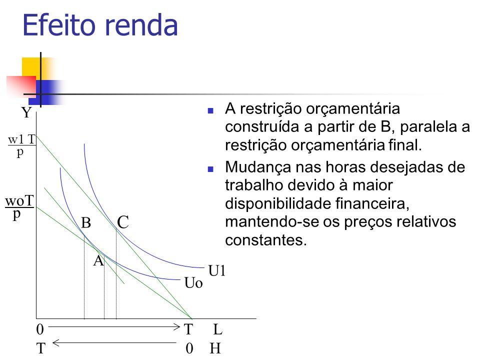 Efeito renda A restrição orçamentária construída a partir de B, paralela a restrição orçamentária final. Mudança nas horas desejadas de trabalho devid