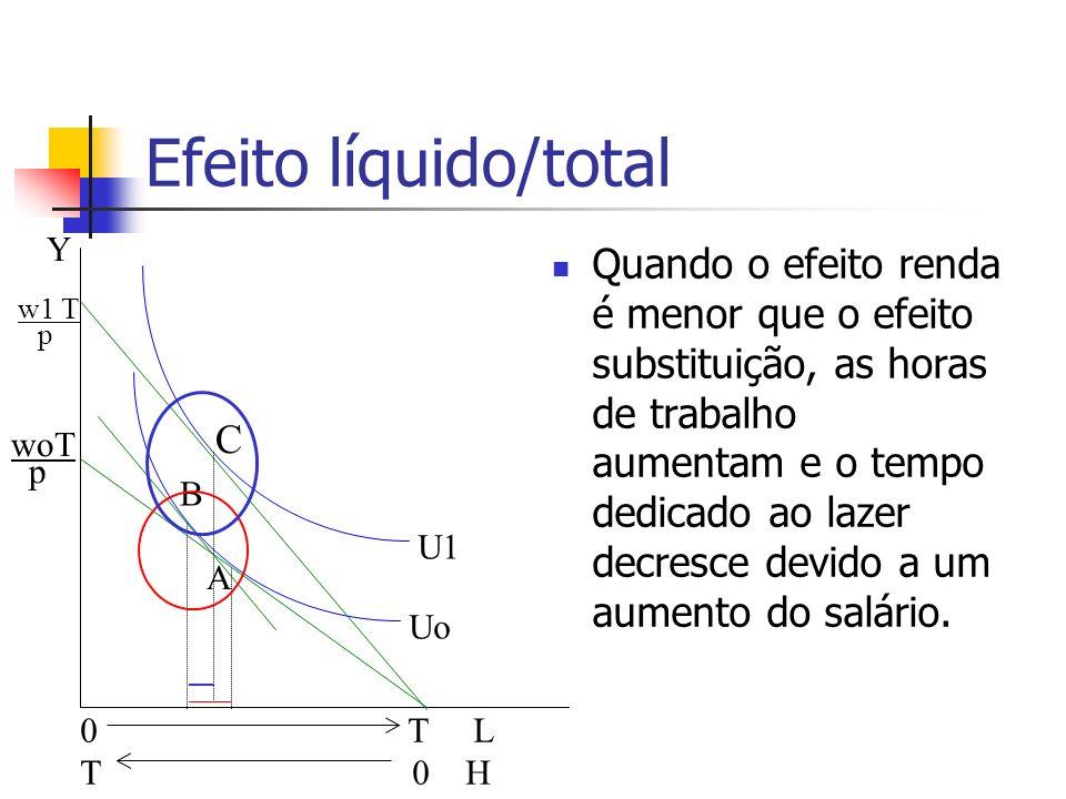 Efeito líquido/total Quando o efeito renda é menor que o efeito substituição, as horas de trabalho aumentam e o tempo dedicado ao lazer decresce devid