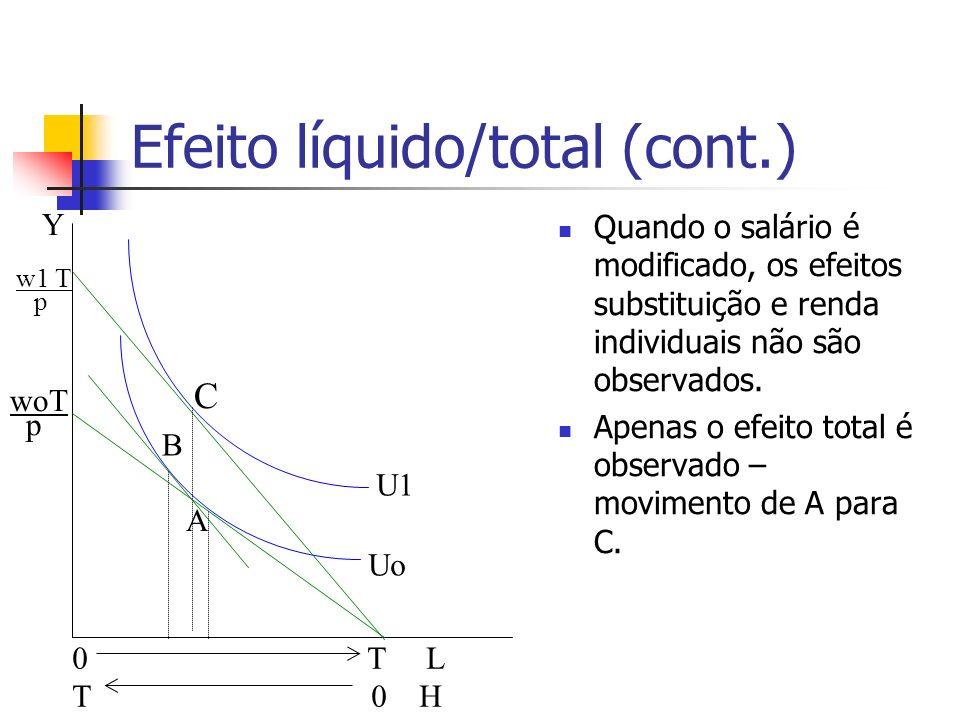 Efeito líquido/total (cont.) Quando o salário é modificado, os efeitos substituição e renda individuais não são observados. Apenas o efeito total é ob