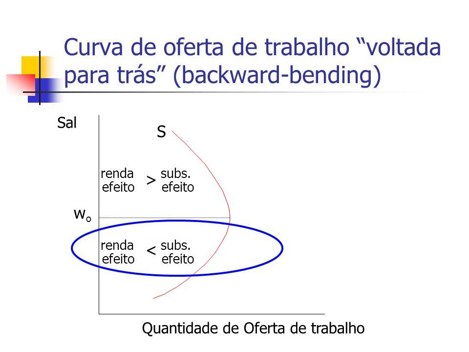 Curva de oferta de trabalho voltada para trás (backward-bending) Quantidade de Oferta de trabalho Sal w o S renda efeito subs. > renda efeito subs. <