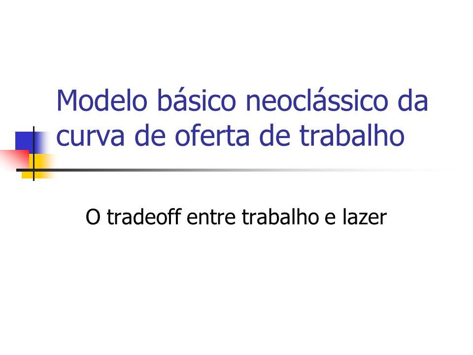 Modelo básico neoclássico da curva de oferta de trabalho O tradeoff entre trabalho e lazer