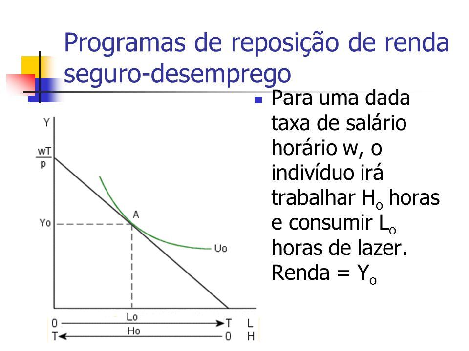 Programas de reposição de renda seguro-desemprego Para uma dada taxa de salário horário w, o indivíduo irá trabalhar H o horas e consumir L o horas de