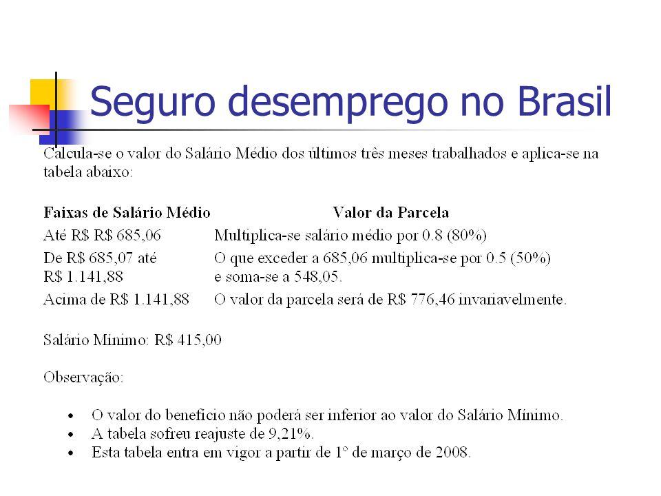 Seguro desemprego no Brasil