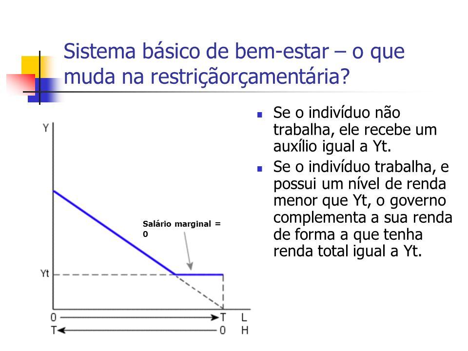 Sistema básico de bem-estar – o que muda na restriçãorçamentária? Se o indivíduo não trabalha, ele recebe um auxílio igual a Yt. Se o indivíduo trabal