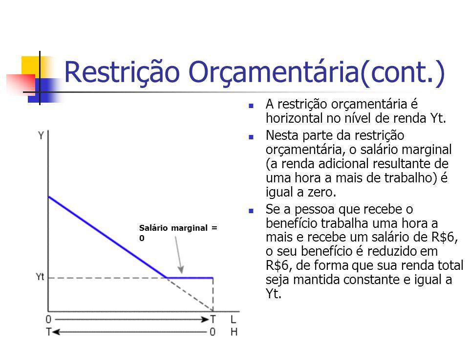 Restrição Orçamentária(cont.) A restrição orçamentária é horizontal no nível de renda Yt. Nesta parte da restrição orçamentária, o salário marginal (a