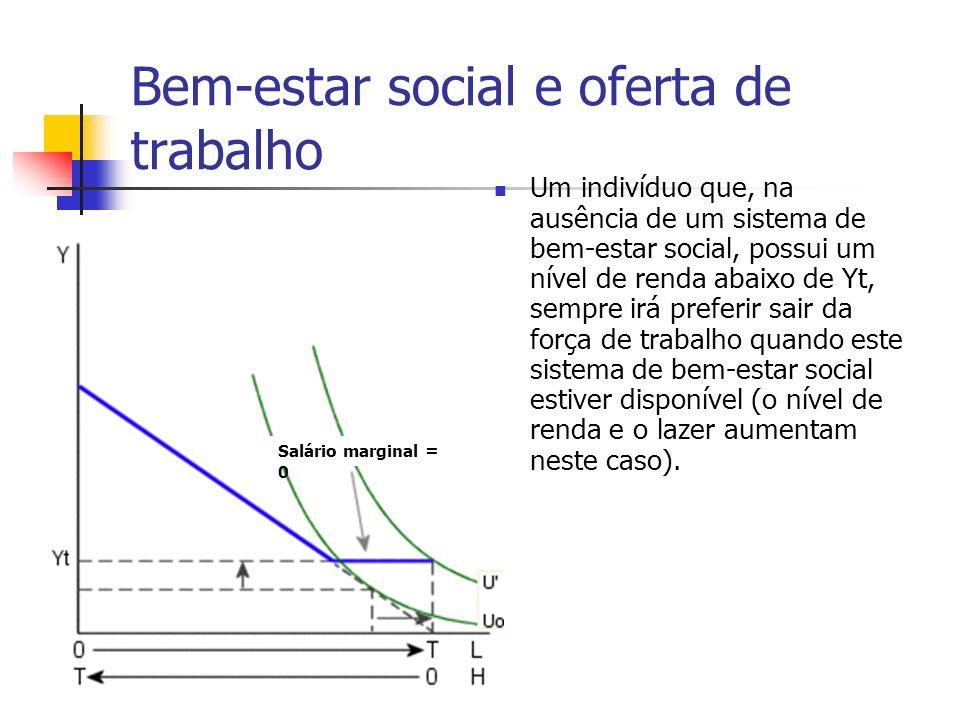Bem-estar social e oferta de trabalho Um indivíduo que, na ausência de um sistema de bem-estar social, possui um nível de renda abaixo de Yt, sempre i