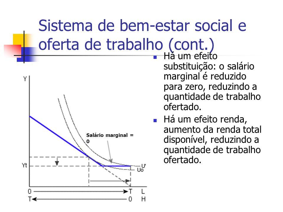 Sistema de bem-estar social e oferta de trabalho (cont.) Há um efeito substituição: o salário marginal é reduzido para zero, reduzindo a quantidade de