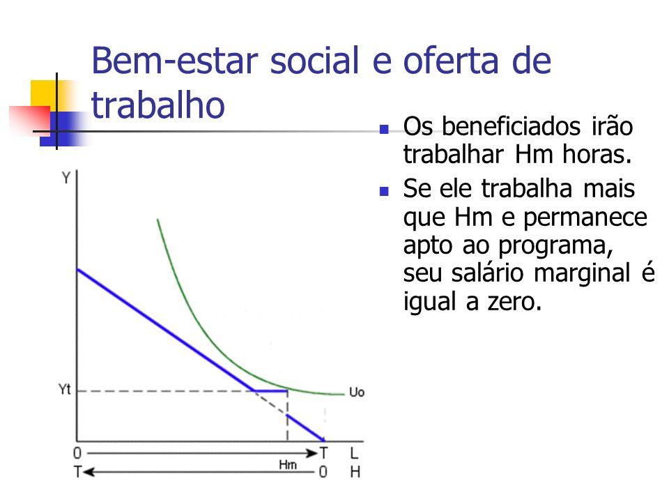 Bem-estar social e oferta de trabalho Os beneficiados irão trabalhar Hm horas. Se ele trabalha mais que Hm e permanece apto ao programa, seu salário m