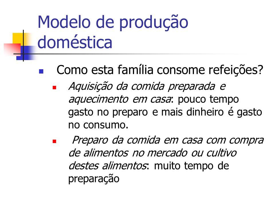 Modelo de produção doméstica Como esta família consome refeições? Aquisição da comida preparada e aquecimento em casa: pouco tempo gasto no preparo e