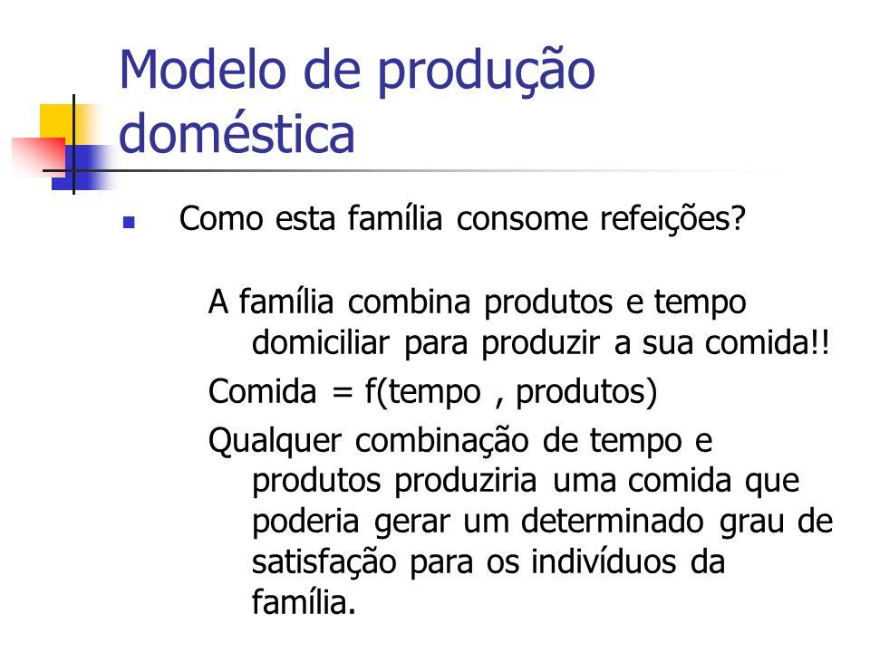 Modelo de produção doméstica Como esta família consome refeições? A família combina produtos e tempo domiciliar para produzir a sua comida!! Comida =