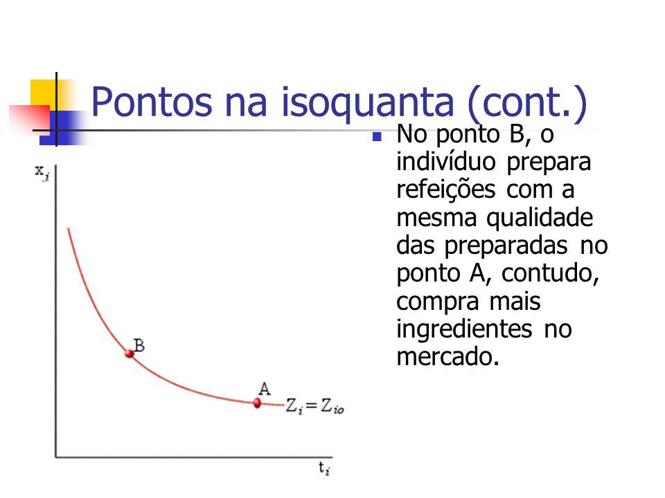 Pontos na isoquanta (cont.) No ponto B, o indivíduo prepara refeições com a mesma qualidade das preparadas no ponto A, contudo, compra mais ingredient