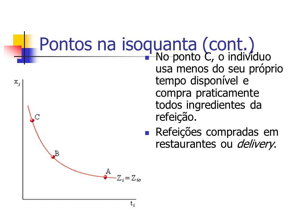 Pontos na isoquanta (cont.) No ponto C, o indivíduo usa menos do seu próprio tempo disponível e compra praticamente todos ingredientes da refeição. Re