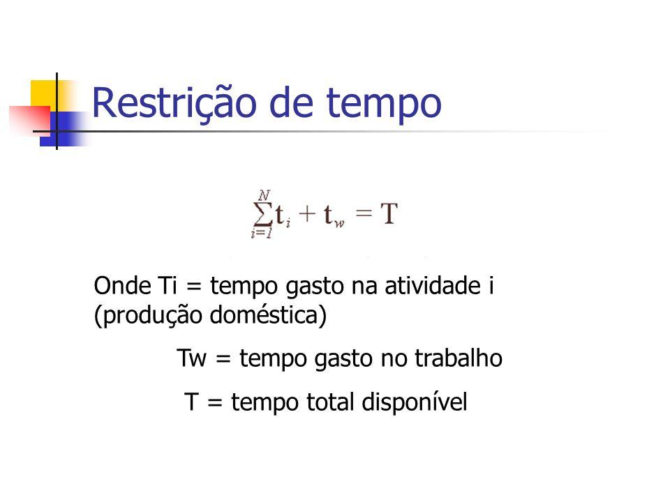 Restrição de tempo Onde Ti = tempo gasto na atividade i (produção doméstica) Tw = tempo gasto no trabalho T = tempo total disponível
