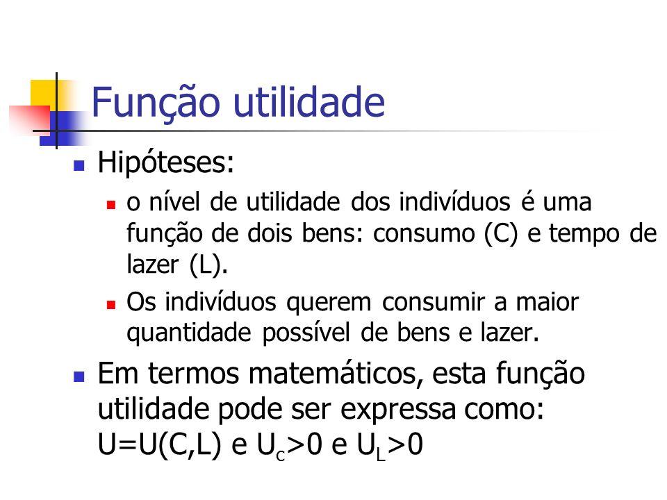 Função utilidade Hipóteses: o nível de utilidade dos indivíduos é uma função de dois bens: consumo (C) e tempo de lazer (L). Os indivíduos querem cons