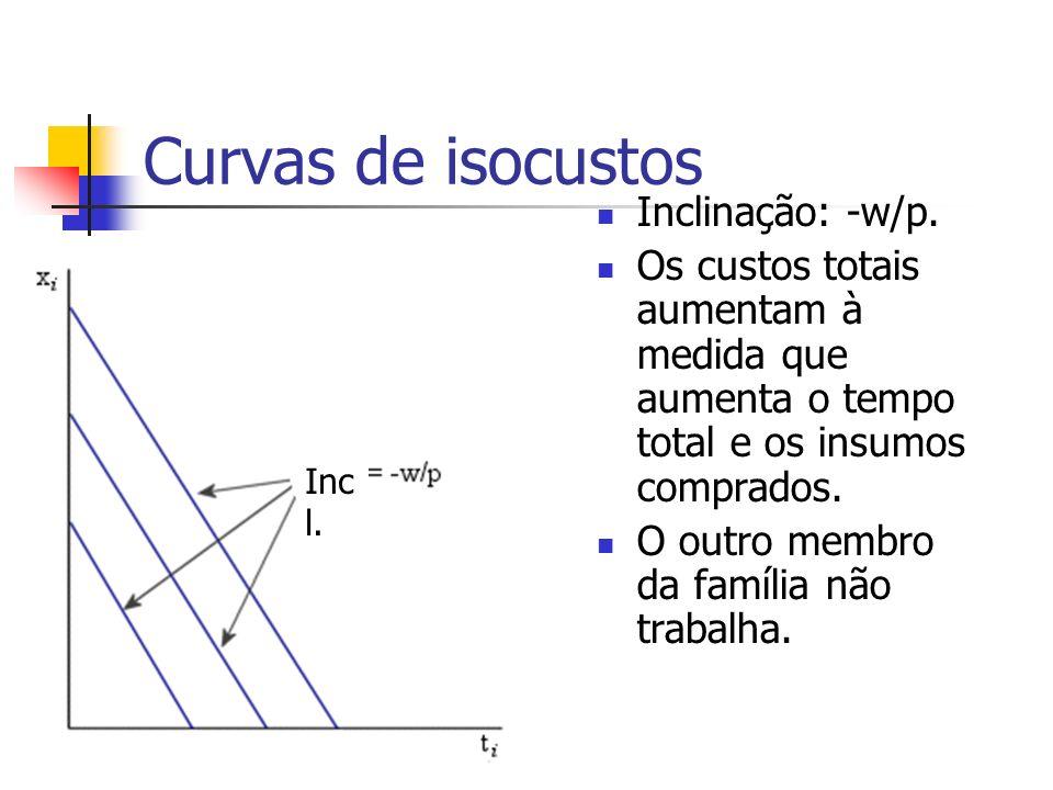 Curvas de isocustos Inclinação: -w/p. Os custos totais aumentam à medida que aumenta o tempo total e os insumos comprados. O outro membro da família n