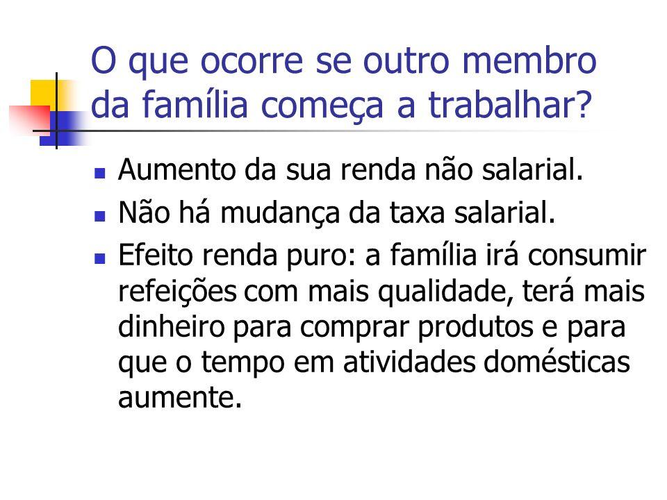 O que ocorre se outro membro da família começa a trabalhar? Aumento da sua renda não salarial. Não há mudança da taxa salarial. Efeito renda puro: a f
