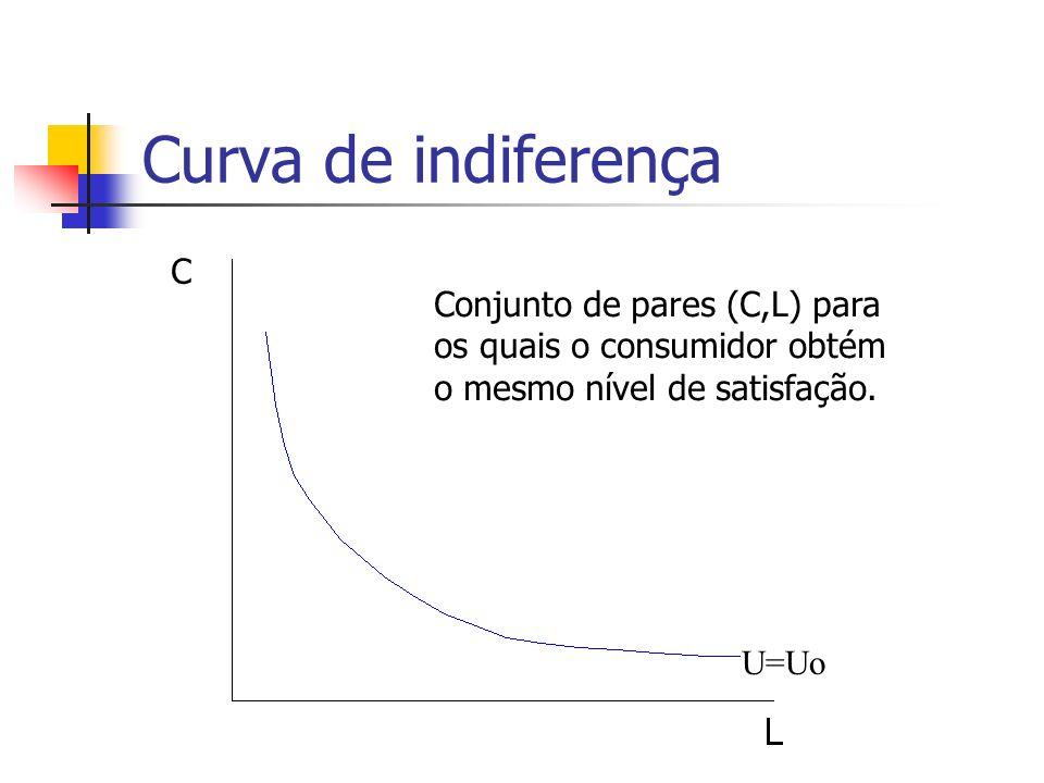Curva de indiferença U=Uo C Conjunto de pares (C,L) para os quais o consumidor obtém o mesmo nível de satisfação.