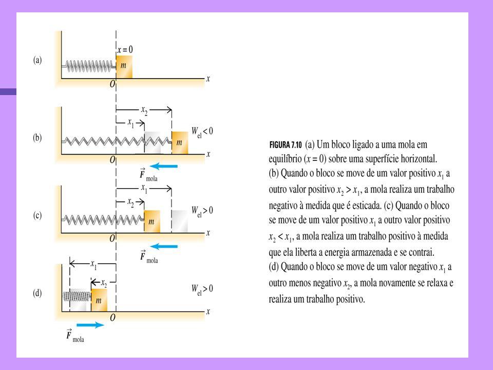 Definição Física Energia Potencial = Em todos os sistemas em que só agem forças conservativas a variação da energia potencial é igual ao trabalho exer