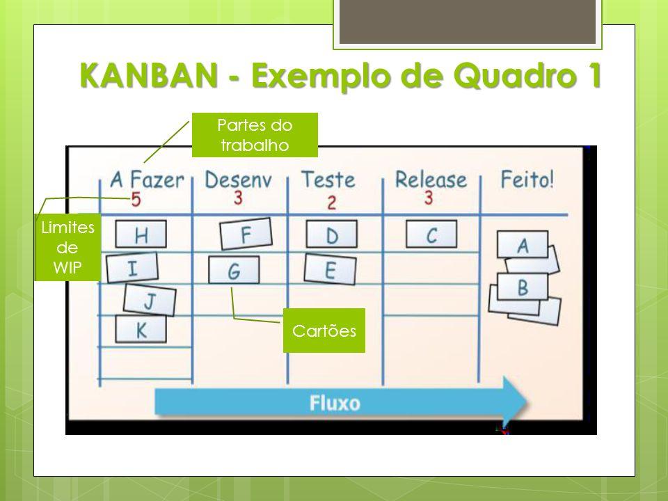 KANBAN - Exemplo de Quadro 1 Limites de WIP Partes do trabalho Cartões
