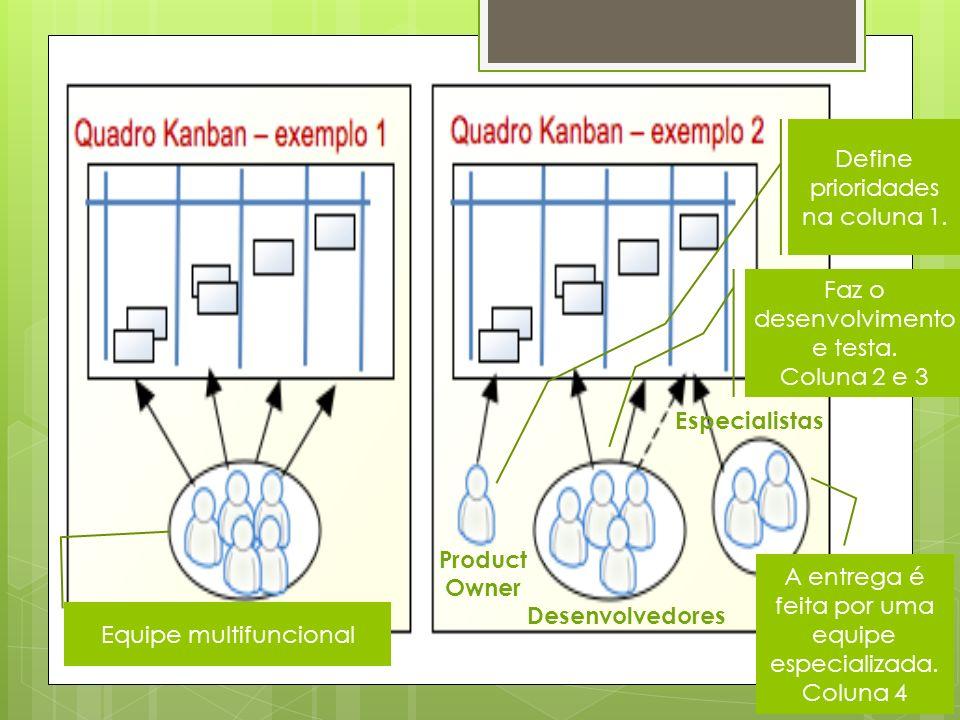 Equipe multifuncional Define prioridades na coluna 1. Product Owner Desenvolvedores Especialistas Faz o desenvolvimento e testa. Coluna 2 e 3 A entreg