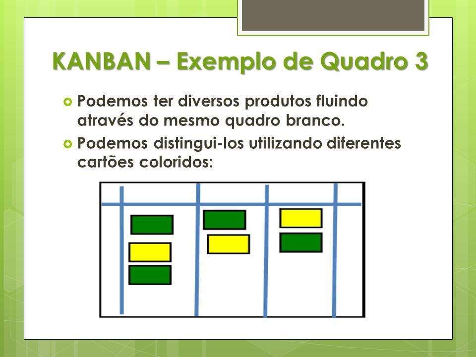 KANBAN – Exemplo de Quadro 3 Podemos ter diversos produtos fluindo através do mesmo quadro branco. Podemos distingui-los utilizando diferentes cartões