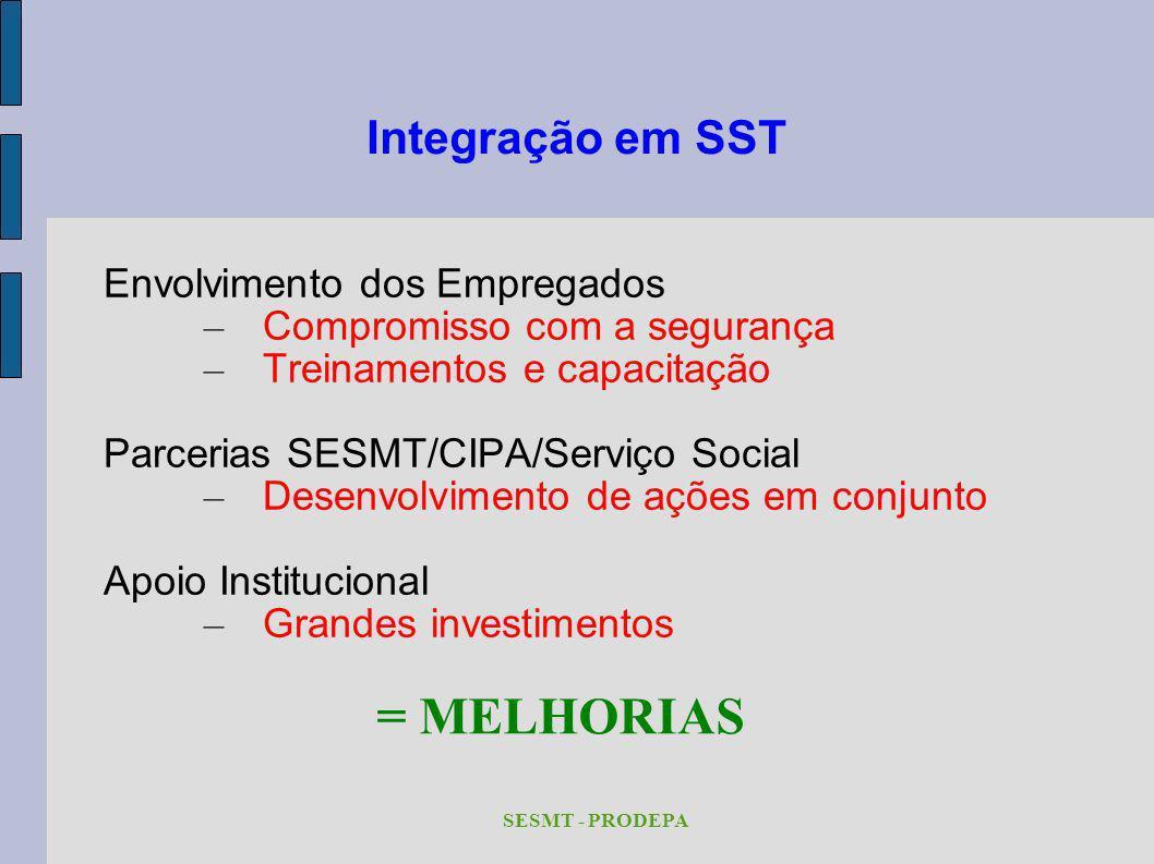 Integração em SST Envolvimento dos Empregados – Compromisso com a segurança – Treinamentos e capacitação Parcerias SESMT/CIPA/Serviço Social – Desenvo