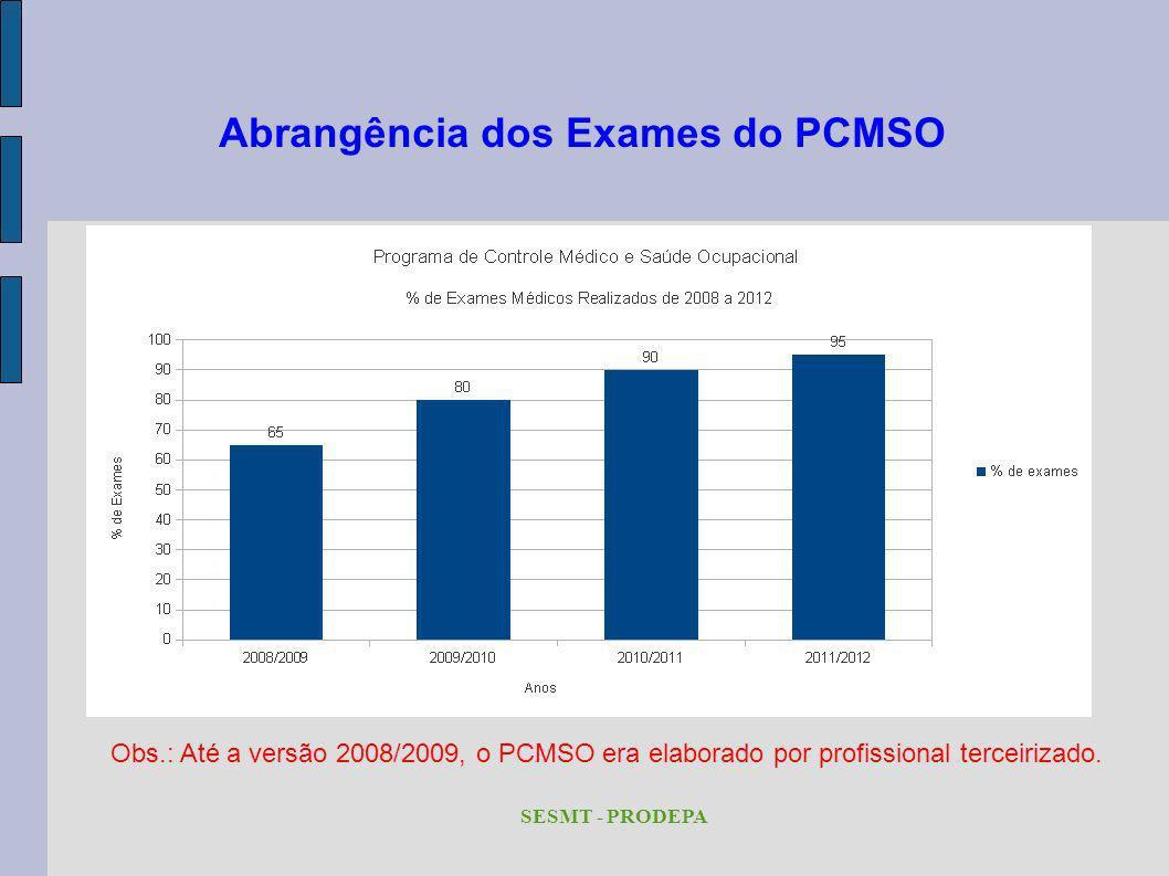 Abrangência dos Exames do PCMSO Obs.: Até a versão 2008/2009, o PCMSO era elaborado por profissional terceirizado. SESMT - PRODEPA
