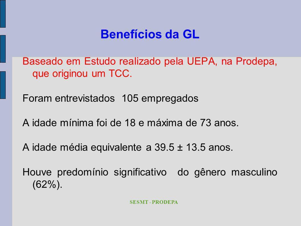 Benefícios da GL Baseado em Estudo realizado pela UEPA, na Prodepa, que originou um TCC. Foram entrevistados 105 empregados A idade mínima foi de 18 e