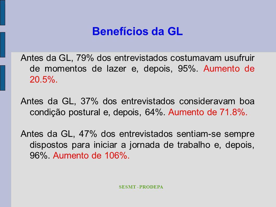 Benefícios da GL Antes da GL, 79% dos entrevistados costumavam usufruir de momentos de lazer e, depois, 95%. Aumento de 20.5%. Antes da GL, 37% dos en