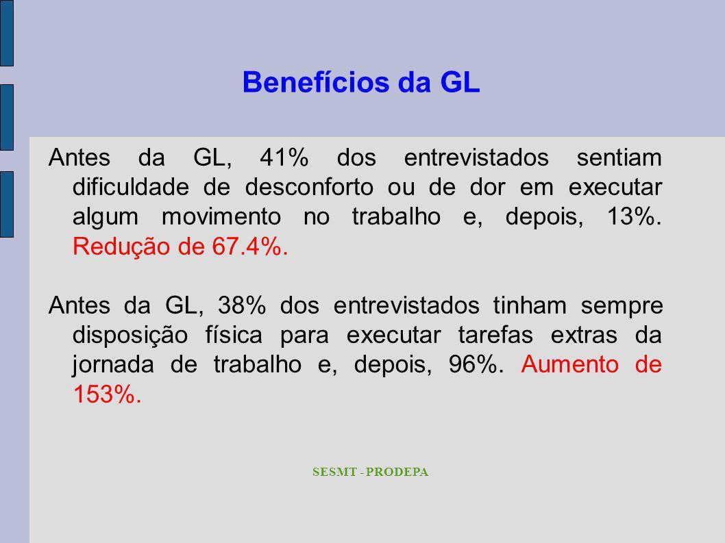 Benefícios da GL Antes da GL, 41% dos entrevistados sentiam dificuldade de desconforto ou de dor em executar algum movimento no trabalho e, depois, 13