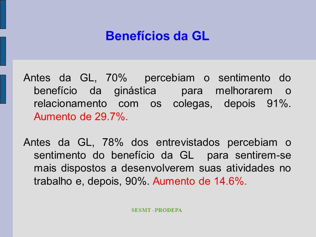 Benefícios da GL Antes da GL, 70% percebiam o sentimento do benefício da ginástica para melhorarem o relacionamento com os colegas, depois 91%. Aument