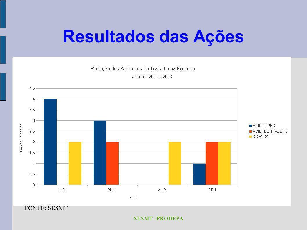 Resultados das Ações SESMT - PRODEPA FONTE: SESMT