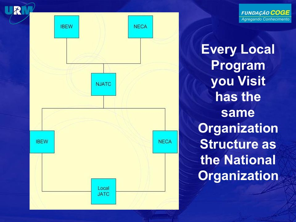 Every Local Program you Visit has the same Organization Structure as the National Organization
