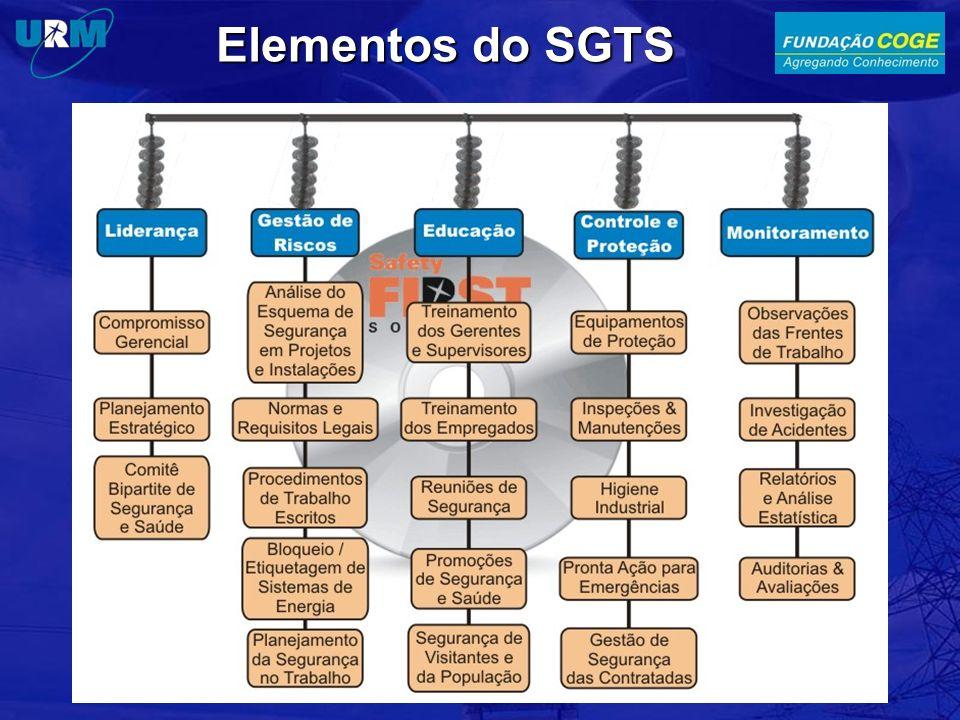 Elementos do SGTS