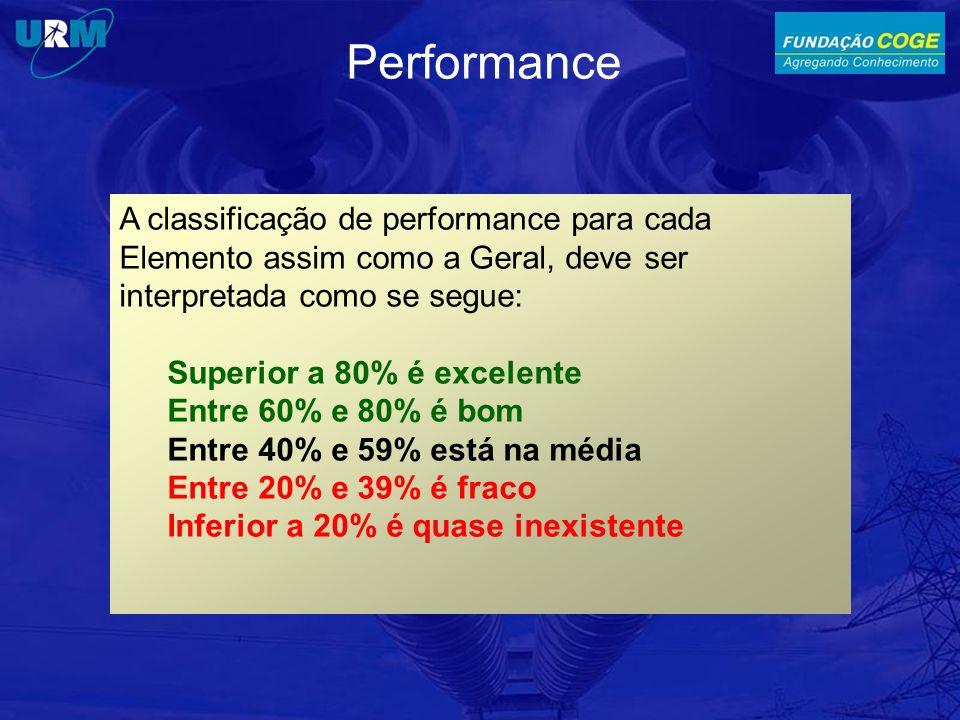 A classificação de performance para cada Elemento assim como a Geral, deve ser interpretada como se segue: Superior a 80% é excelente Entre 60% e 80% é bom Entre 40% e 59% está na média Entre 20% e 39% é fraco Inferior a 20% é quase inexistente Performance